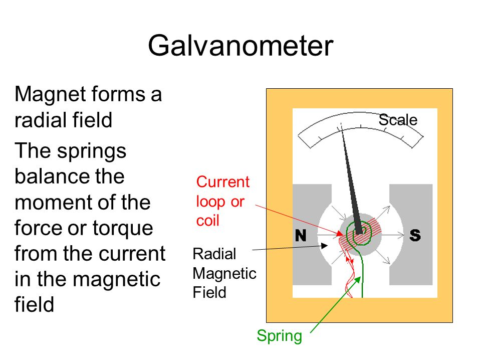 Galvanometer Magnet forms a radial field