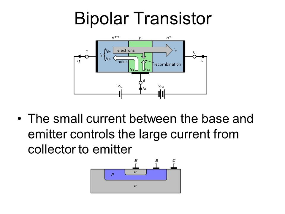 Bipolar Transistor The small current between the base and emitter controls the large current from collector to emitter.