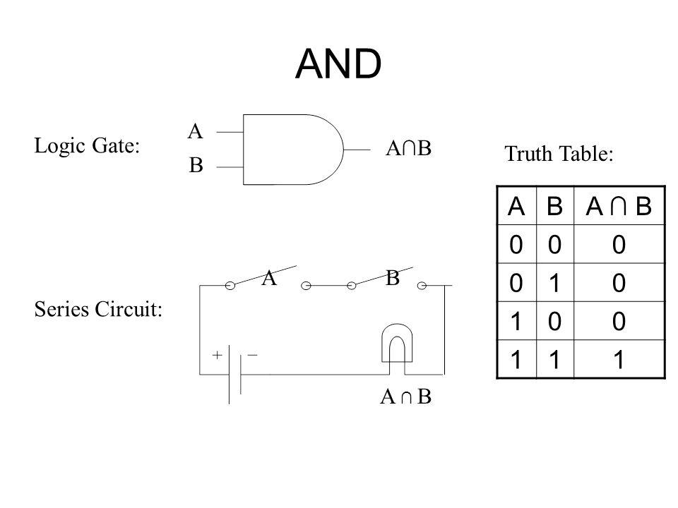 AND A B A ∩ B 1 A Logic Gate: A∩B Truth Table: B A B Series Circuit: