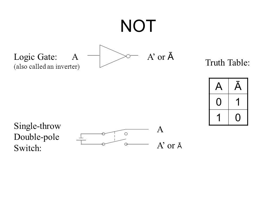 NOT A Ā 1 Logic Gate: A A' or Ā Truth Table: Single-throw Double-pole