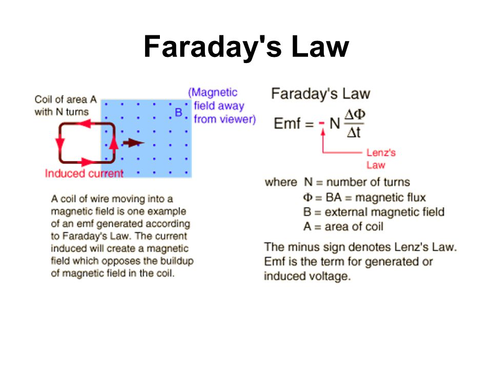 faradays law lab report