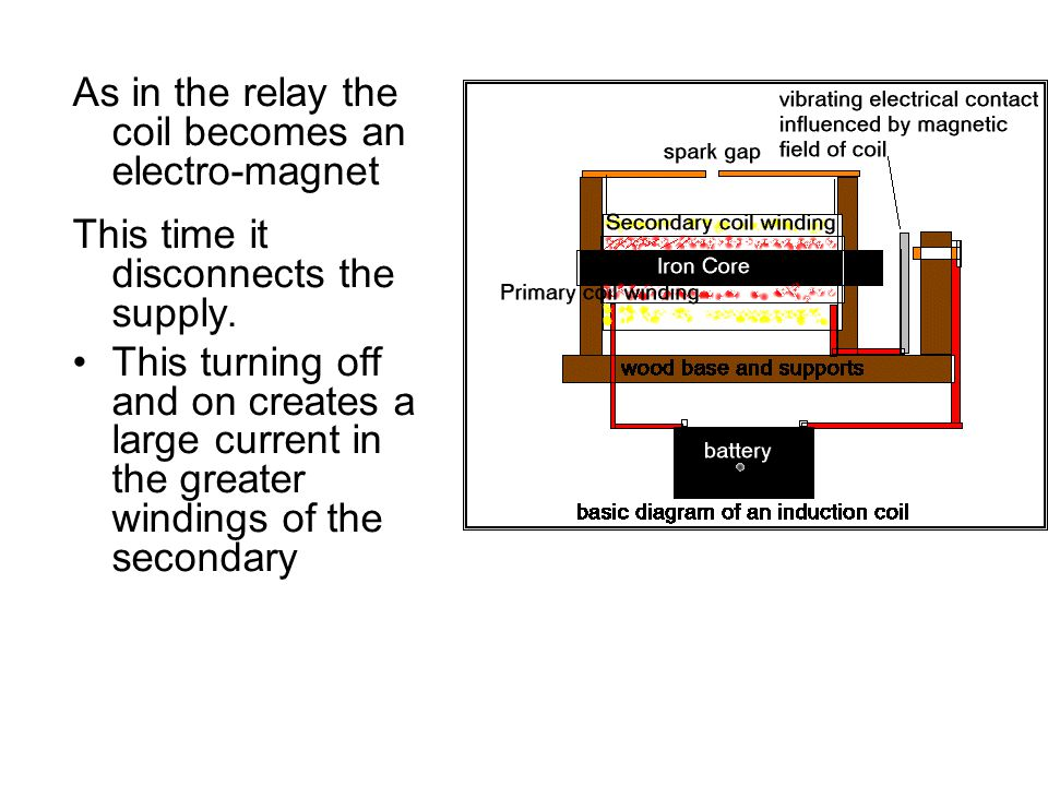 As in the relay the coil becomes an electro-magnet