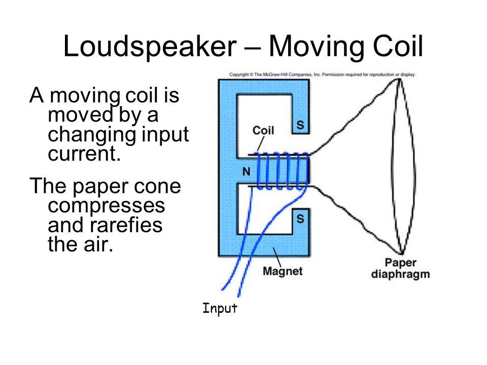 Loudspeaker – Moving Coil