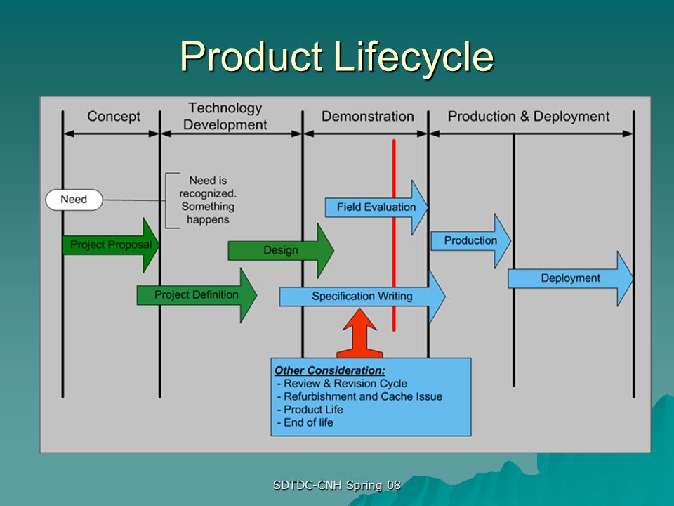 Product Lifecycle SDTDC-CNH Spring 08