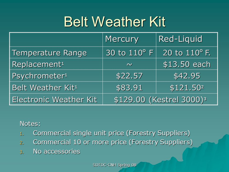 Belt Weather Kit Mercury Red-Liquid Temperature Range 30 to 110o F