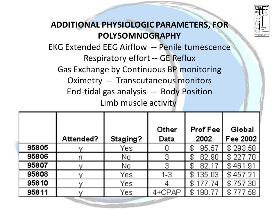 ADDITIONAL PHYSIOLOGIC PARAMETERS, FOR POLYSOMNOGRAPHY EKG Extended EEG Airflow -- Penile tumescence Respiratory effort -- GE Reflux Gas Exchange by Continuous BP monitoring Oximetry -- Transcutaneous monitors End-tidal gas analysis -- Body Position Limb muscle activity