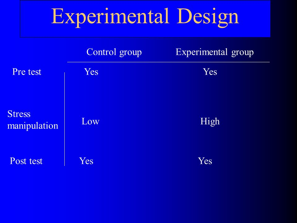 Experimental Design Control group Experimental group Pre test Yes Yes