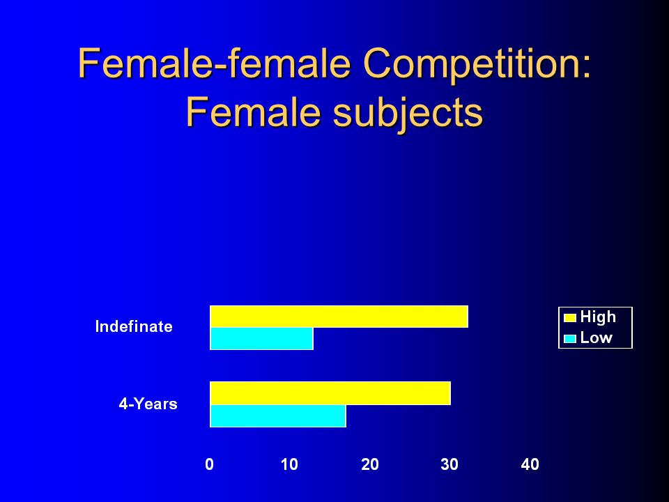Female-female Competition: Female subjects