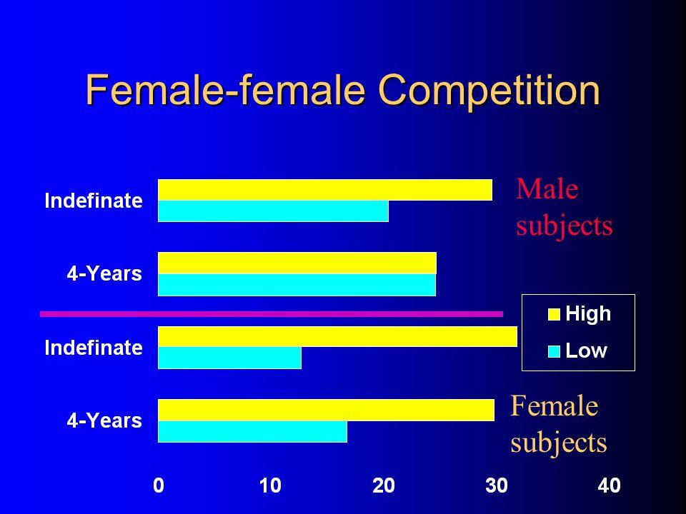 Female-female Competition
