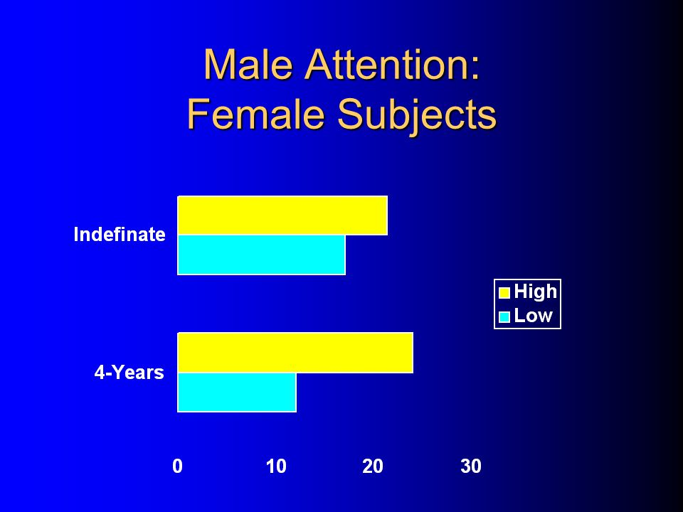 Male Attention: Female Subjects
