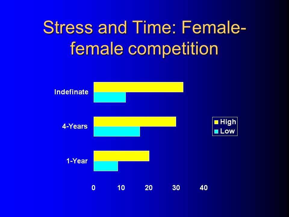 Stress and Time: Female-female competition