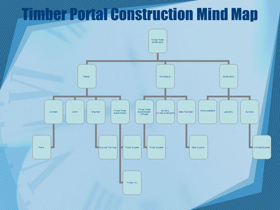 Timber Portal Construction Mind Map