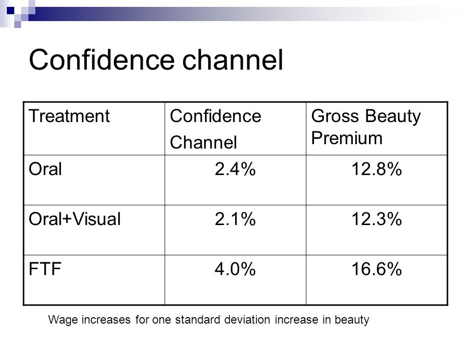 Confidence channel Treatment Confidence Channel Gross Beauty Premium