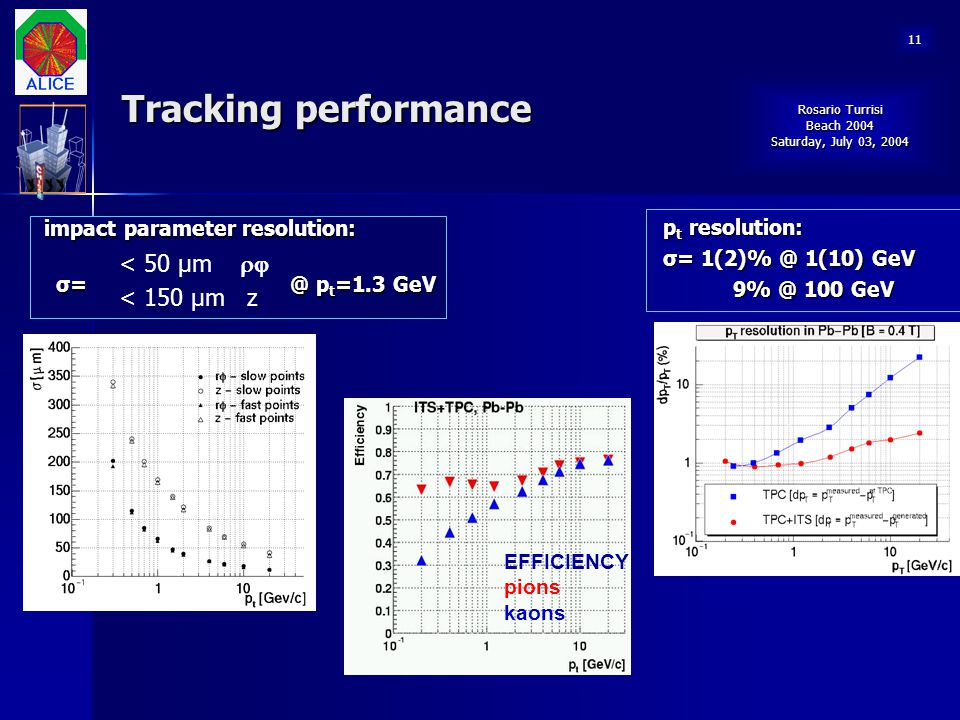 Tracking performance < 50 μm   < 150 μm z pt resolution: