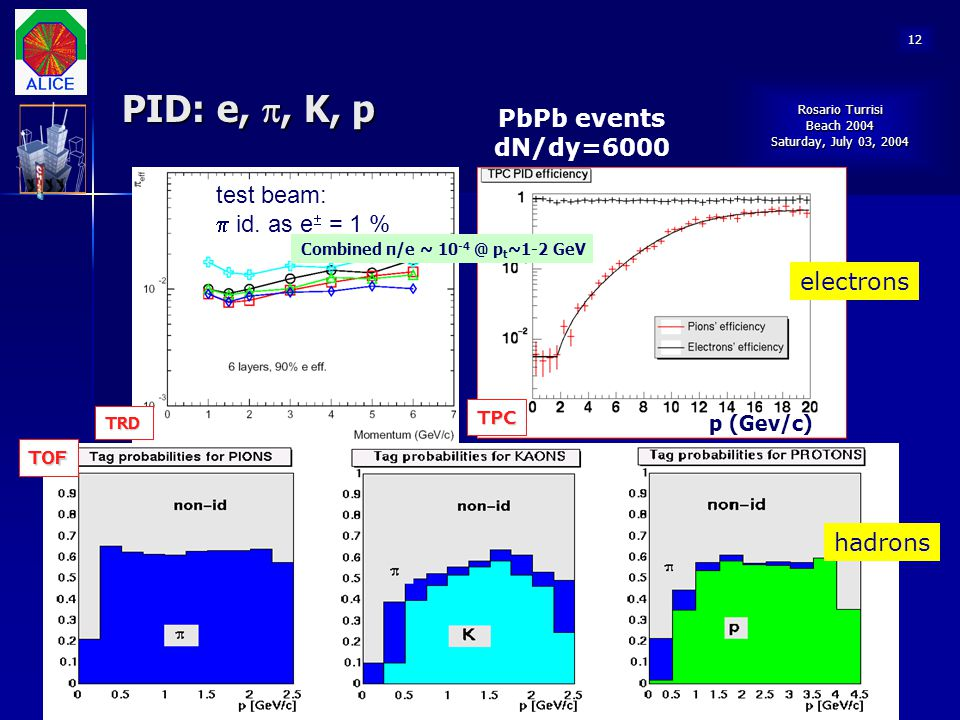PID: e,, K, p PbPb events dN/dy=6000 test beam: p id. as e = 1 %