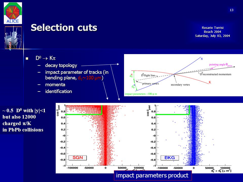 Selection cuts impact parameters product D0  K