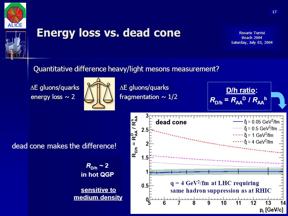 Energy loss vs. dead cone
