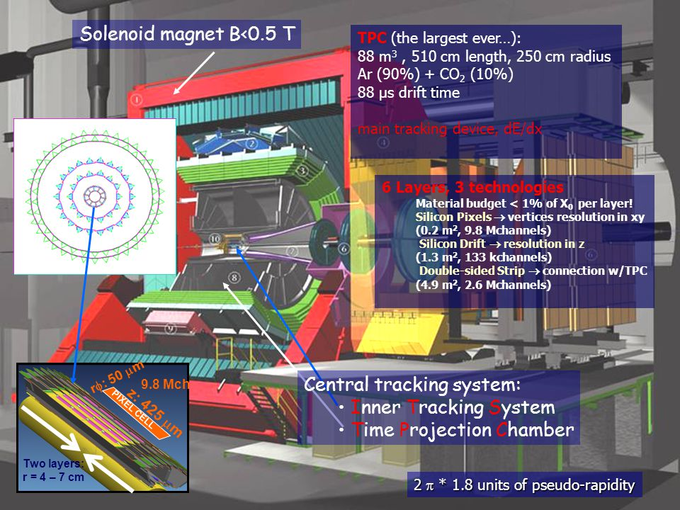 ALICE detectors Solenoid magnet B<0.5 T Central tracking system: