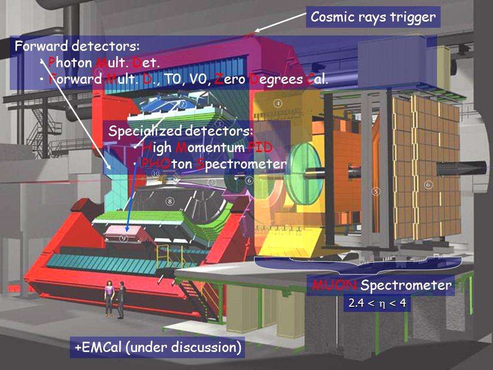 { ALICE detectors Cosmic rays trigger Forward detectors: