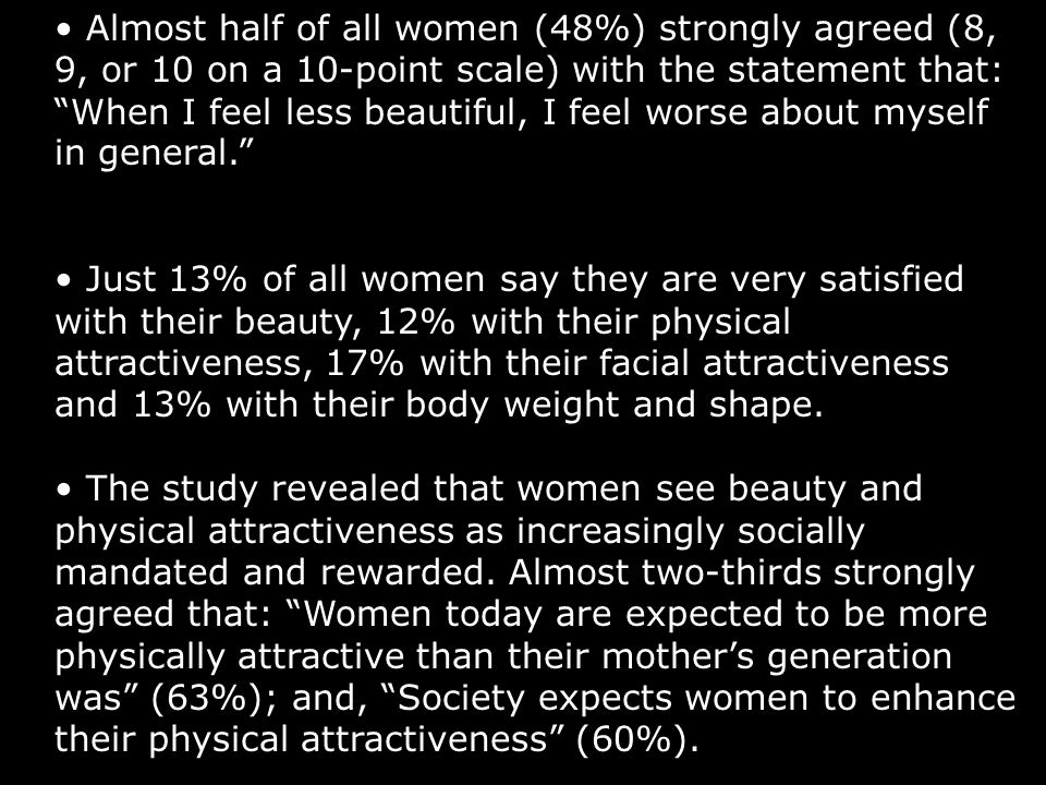 • Almost half of all women (48%) strongly agreed (8, 9, or 10 on a 10-point scale) with the statement that: When I feel less beautiful, I feel worse about myself in general.