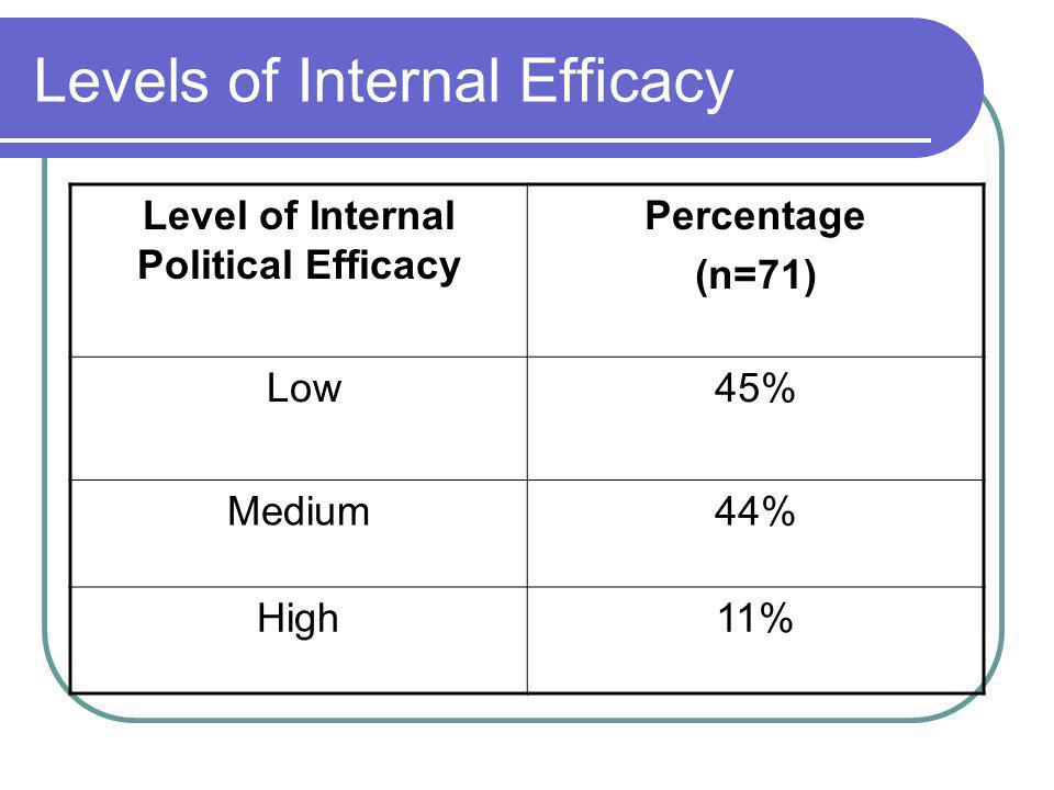 Levels of Internal Efficacy