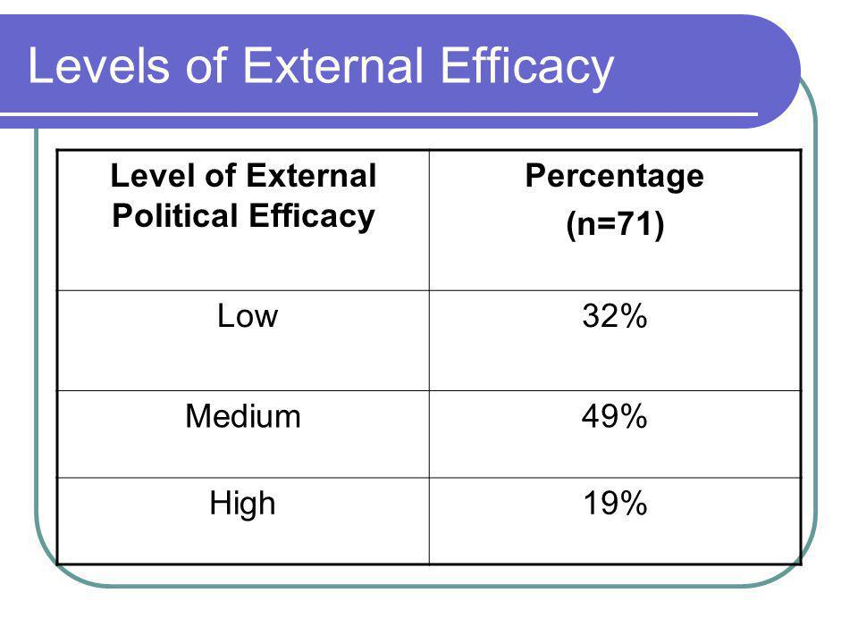 Levels of External Efficacy