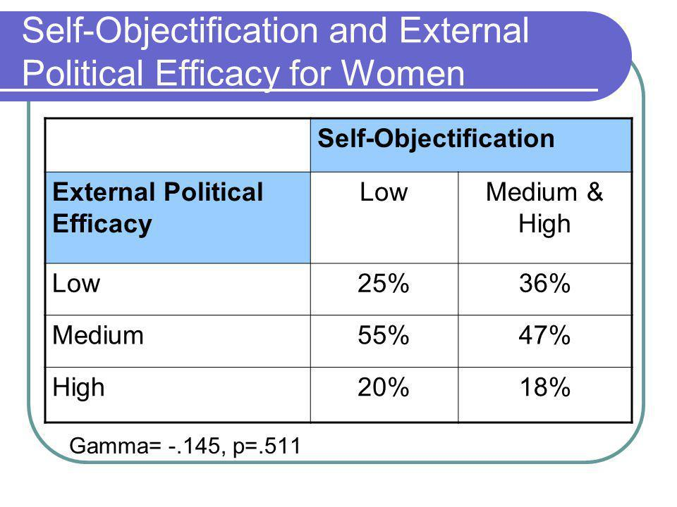 Self-Objectification and External Political Efficacy for Women