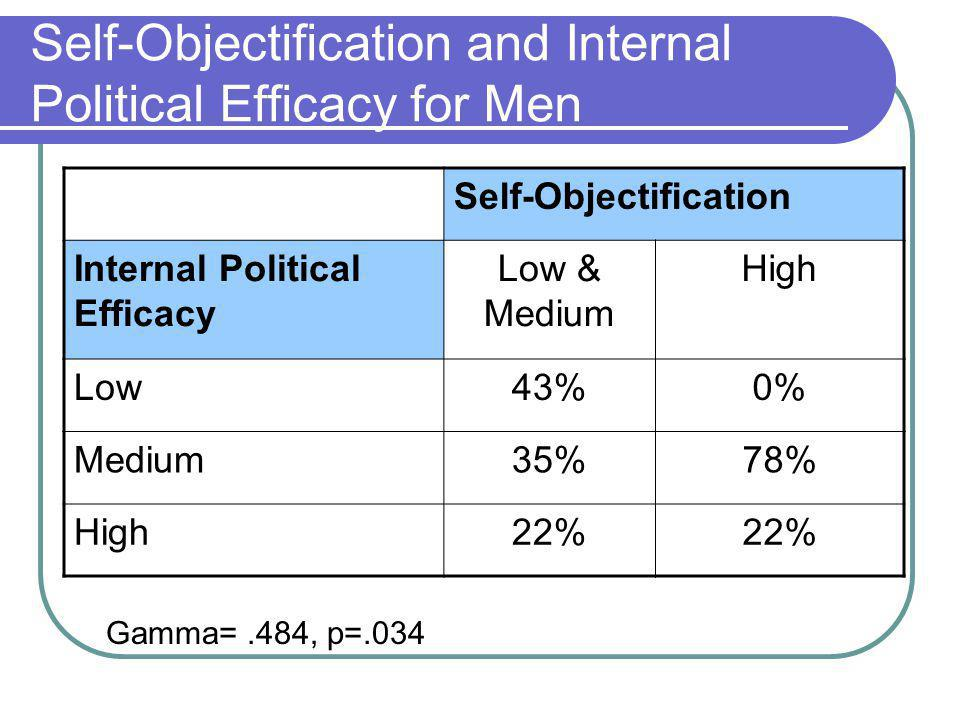 Self-Objectification and Internal Political Efficacy for Men