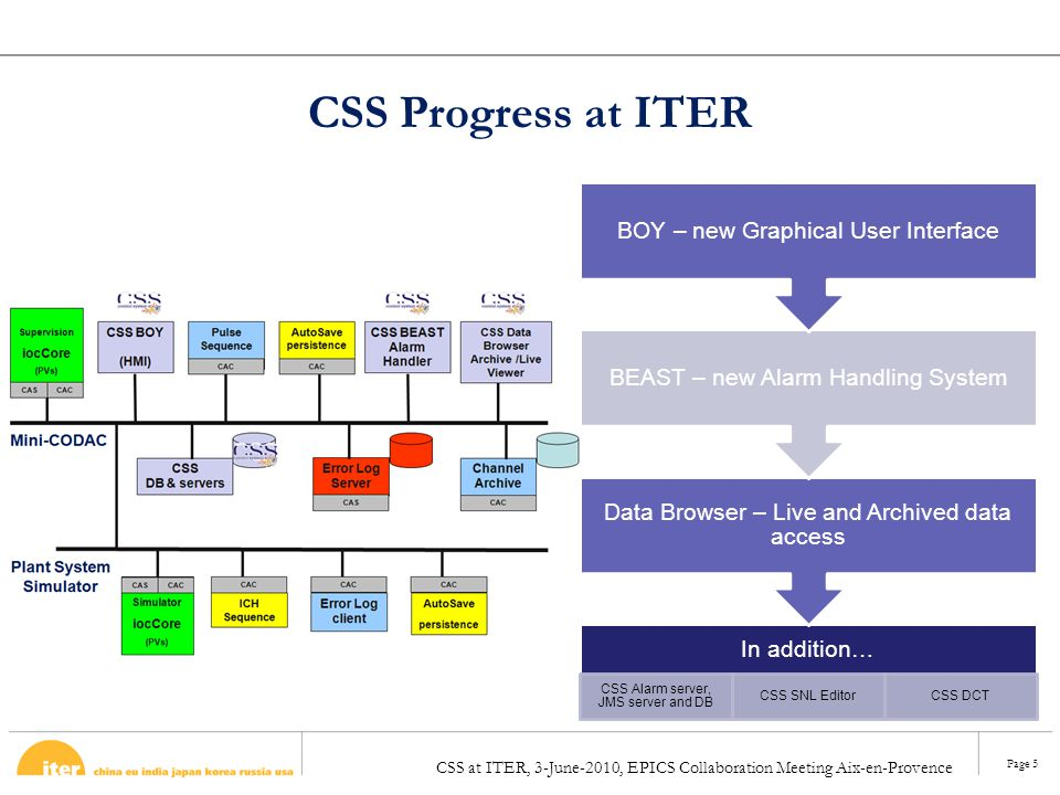 CSS Progress at ITER BOY – new Graphical User Interface