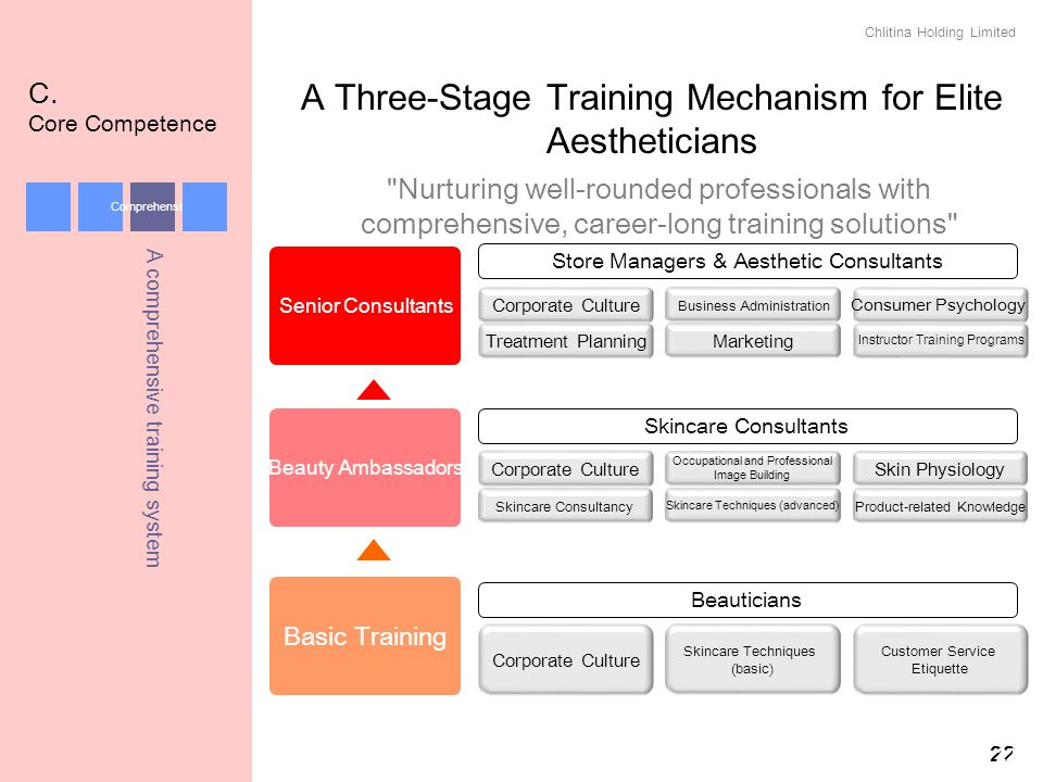 A Three-Stage Training Mechanism for Elite Aestheticians