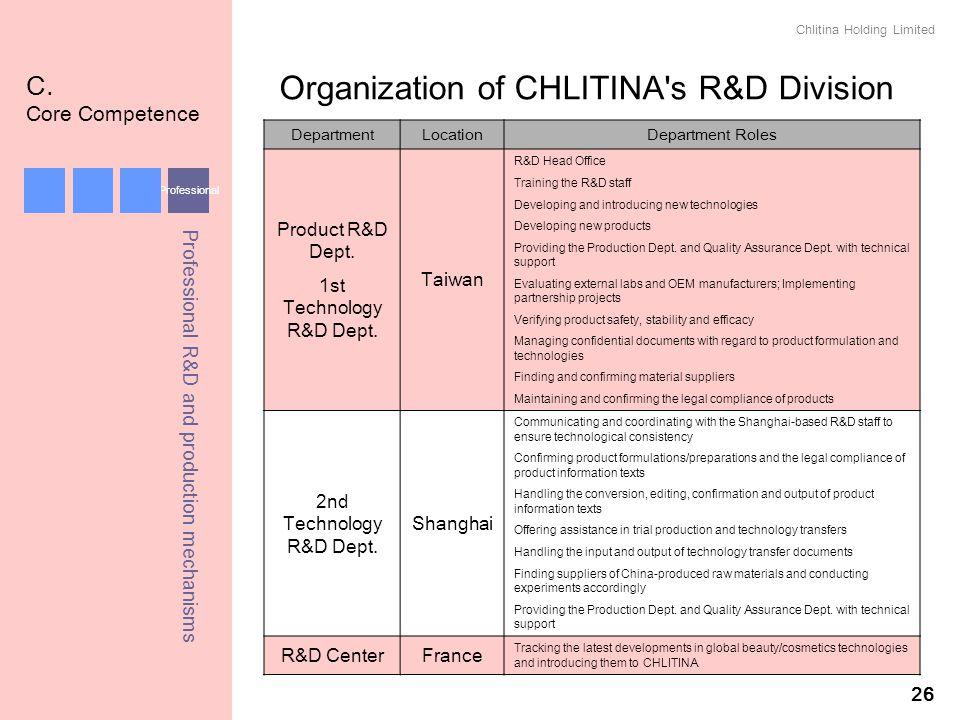 Organization of CHLITINA s R&D Division