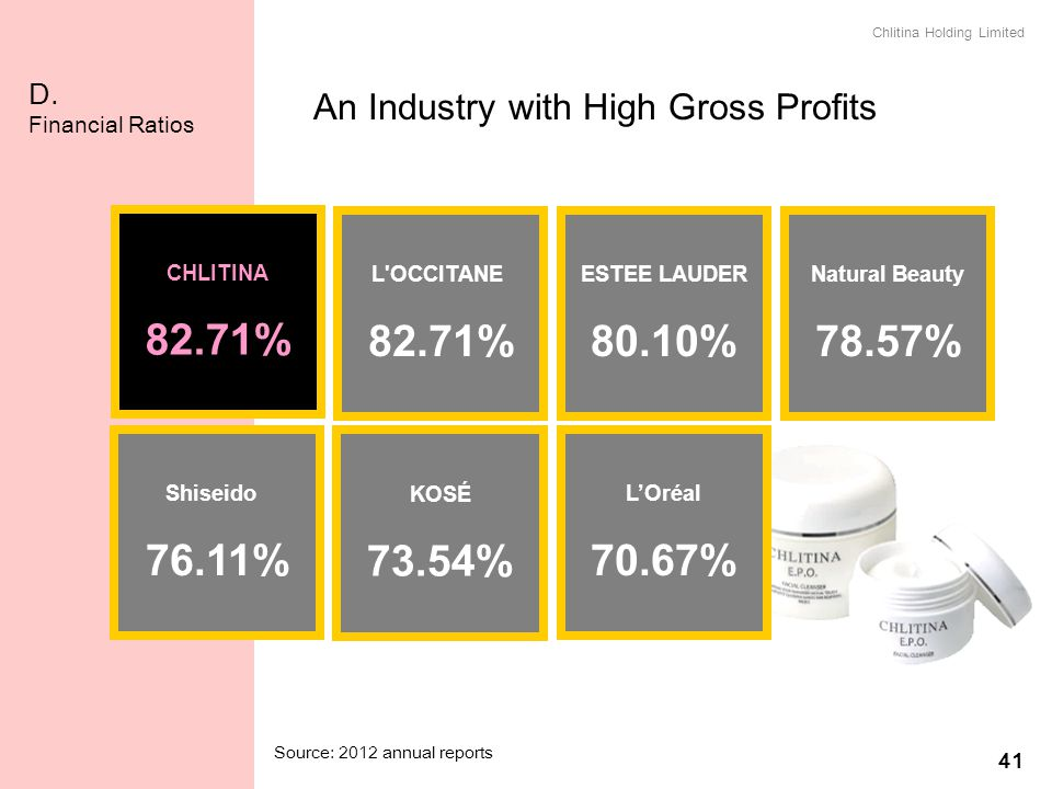 An Industry with High Gross Profits