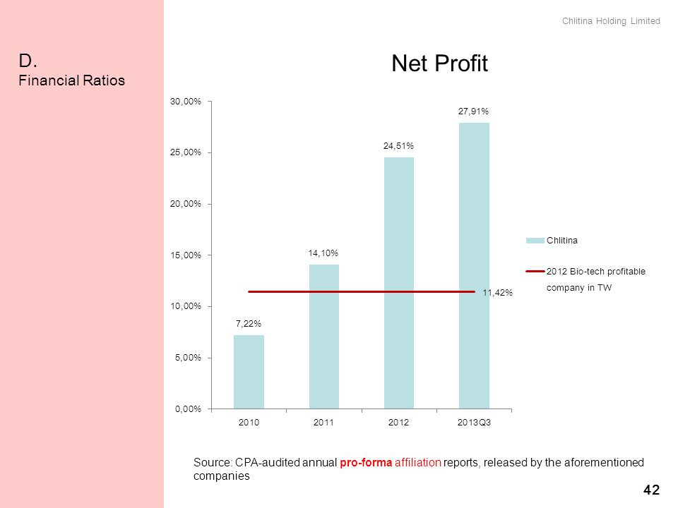 Net Profit D. Financial Ratios 42 純益率