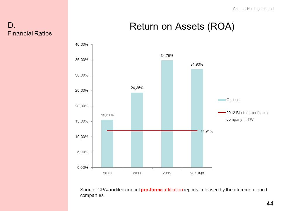 Return on Assets (ROA) D. Financial Ratios 44 資產報酬率(ROA)