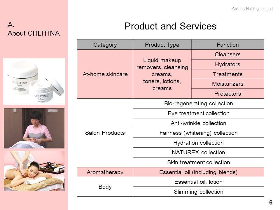 Product and Services A. About CHLITINA Category Product Type Function