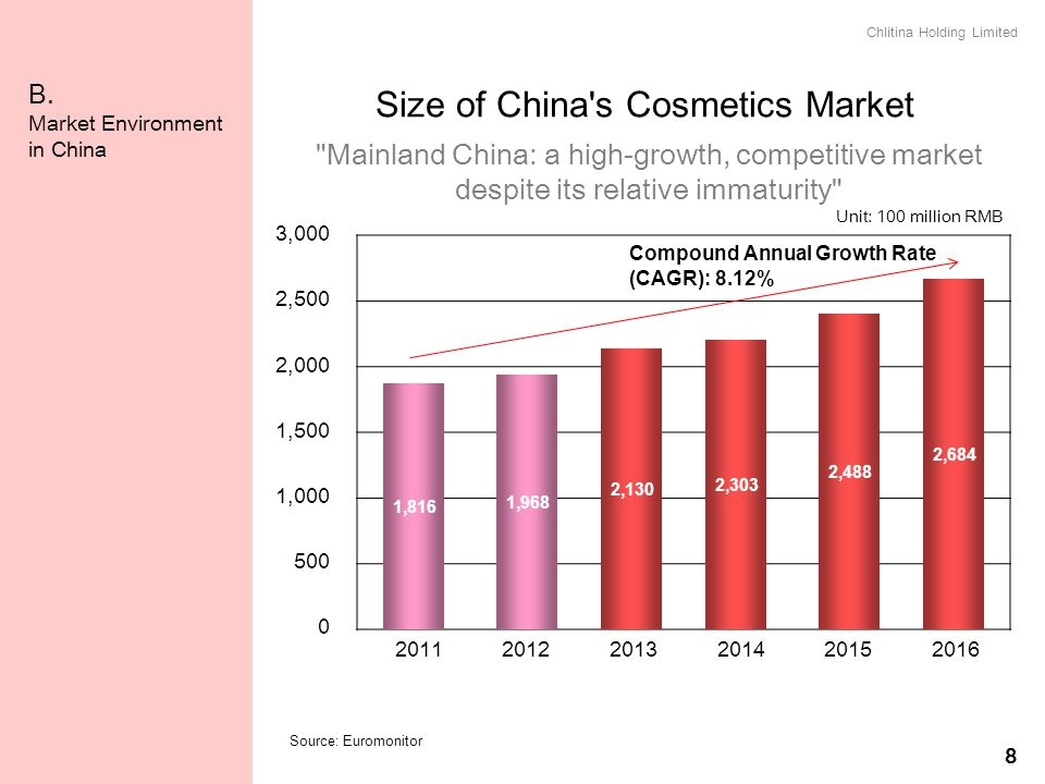 B. Market Environment in China