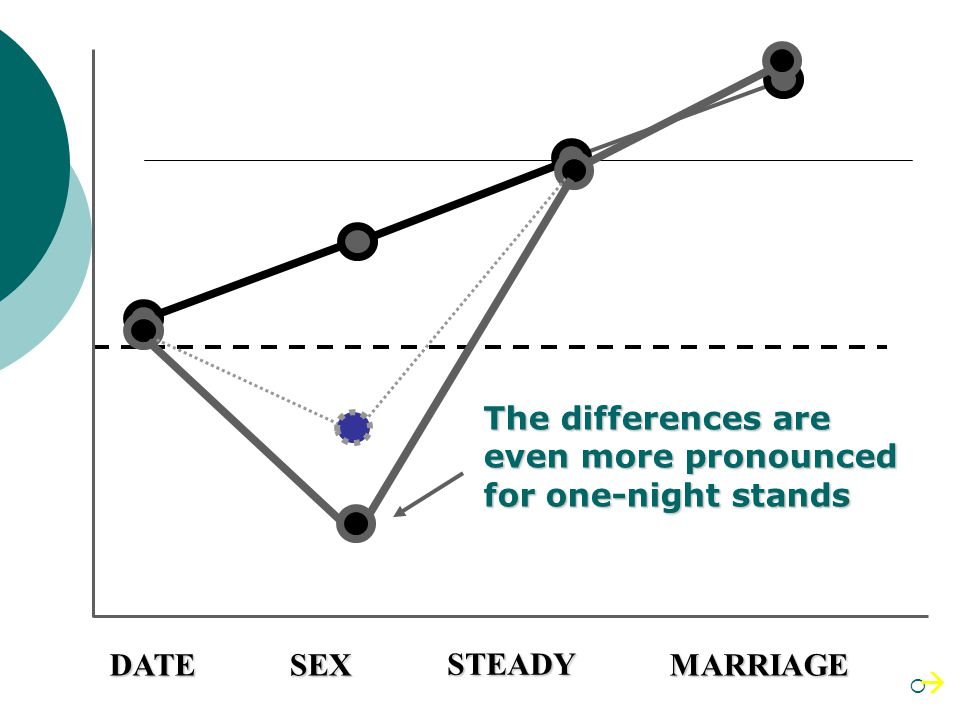 The differences are even more pronounced for one-night stands