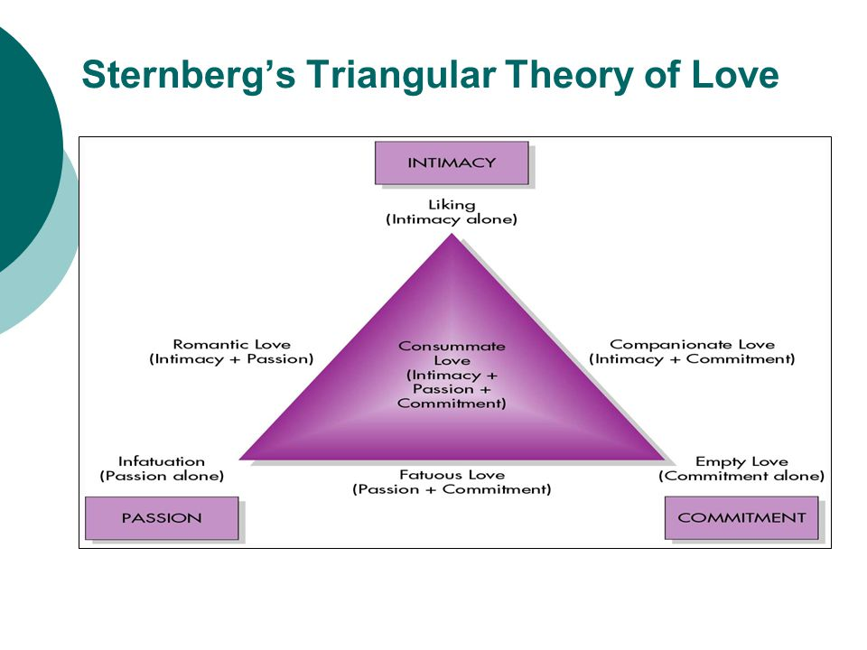 Sternberg's Triangular Theory of Love