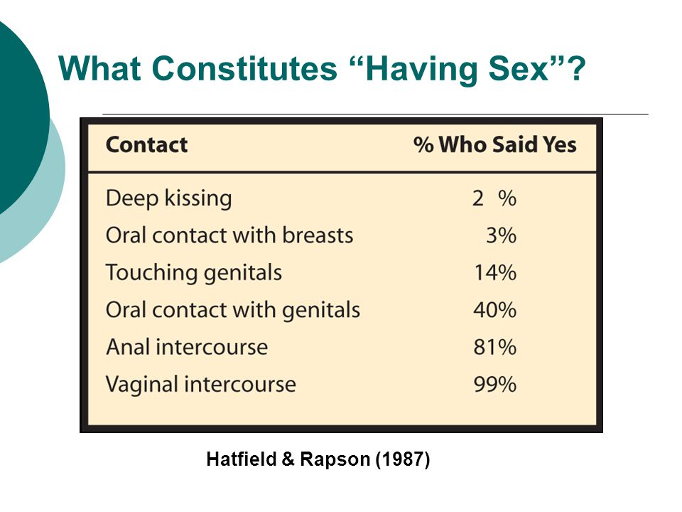What Constitutes Having Sex