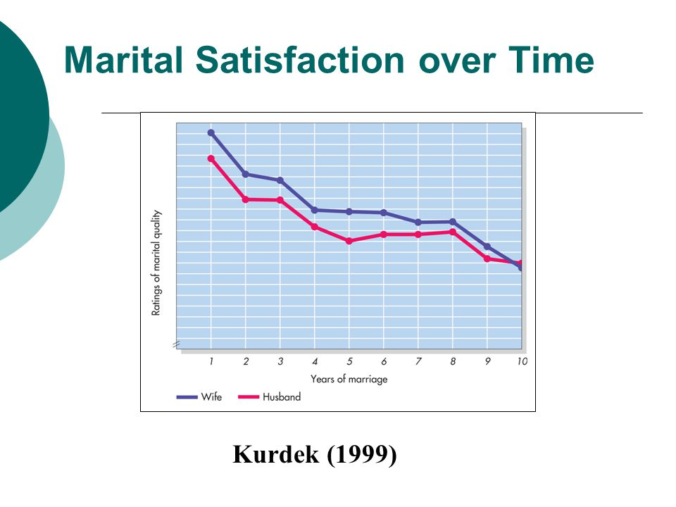 Marital Satisfaction over Time