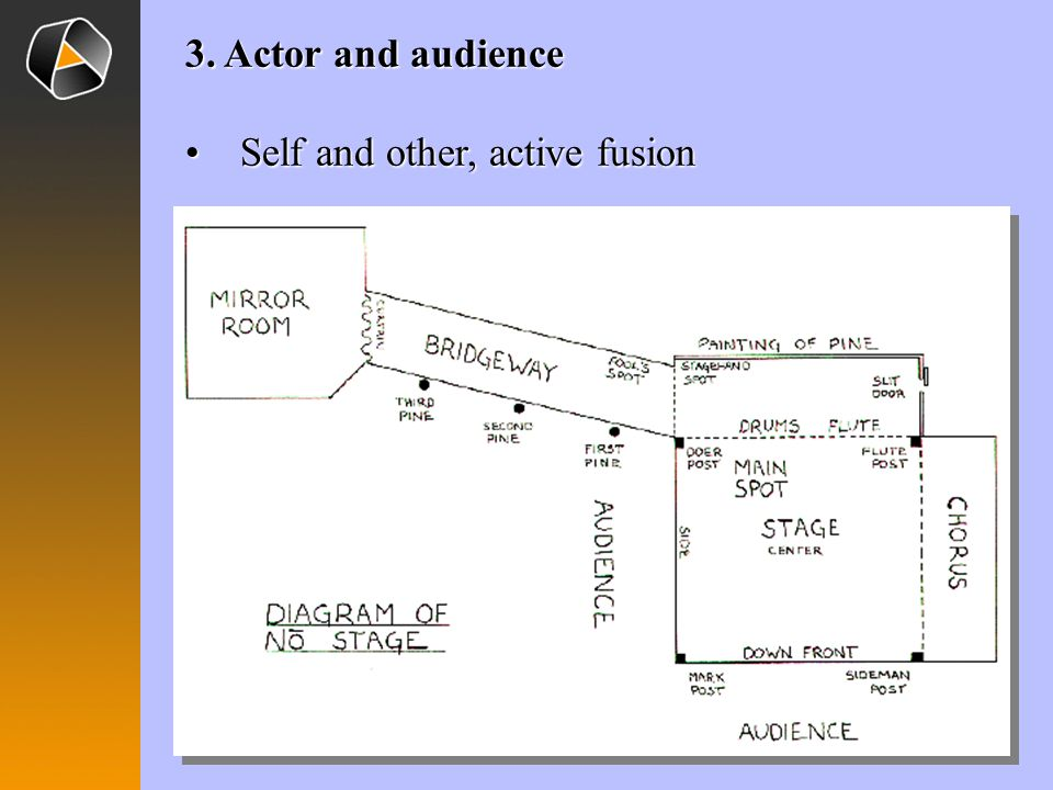 3. Actor and audience Self and other, active fusion
