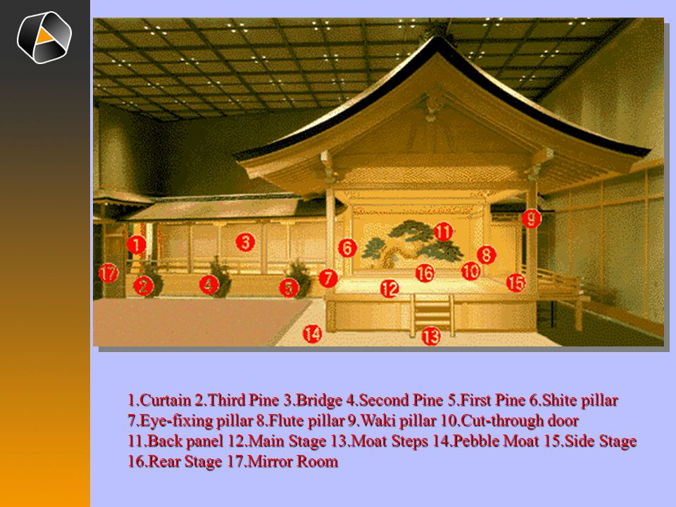 1. Curtain 2. Third Pine 3. Bridge 4. Second Pine 5. First Pine 6