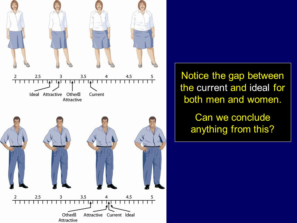 Notice the gap between the current and ideal for both men and women.