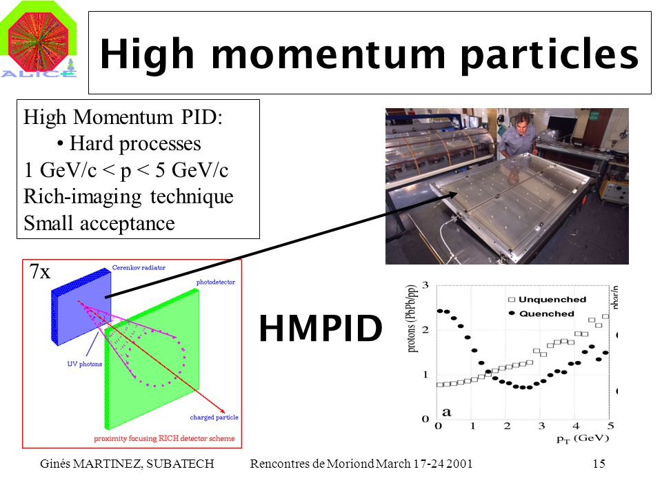 High momentum particles