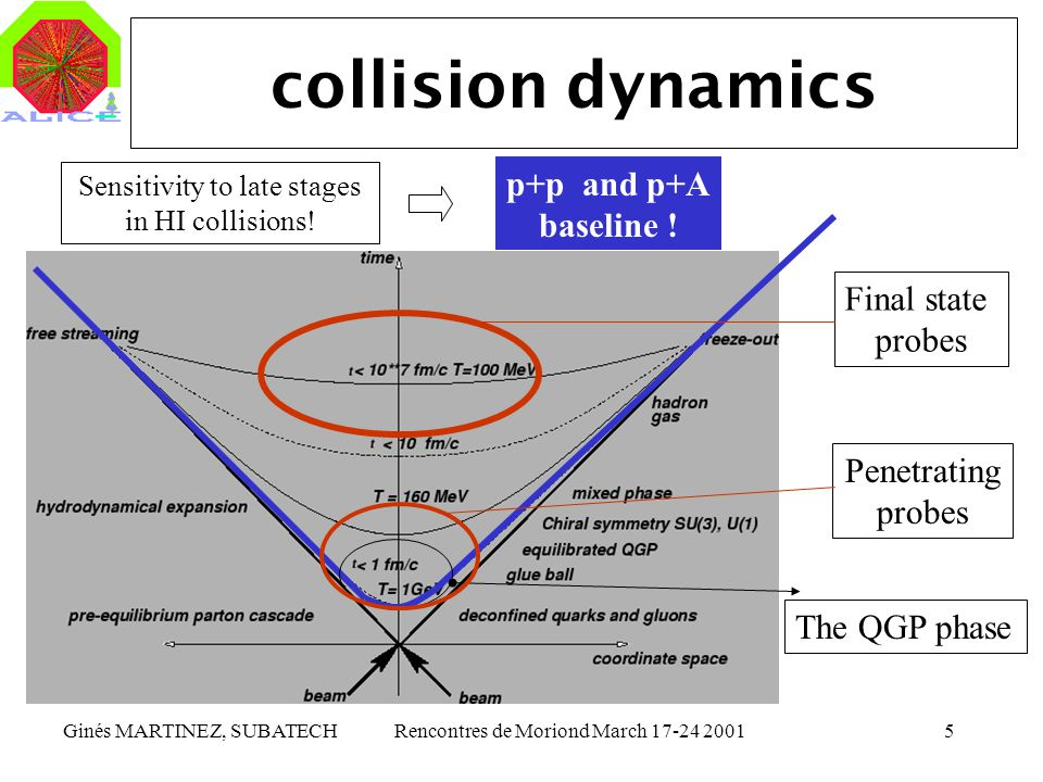 collision dynamics p+p and p+A baseline ! Final state probes