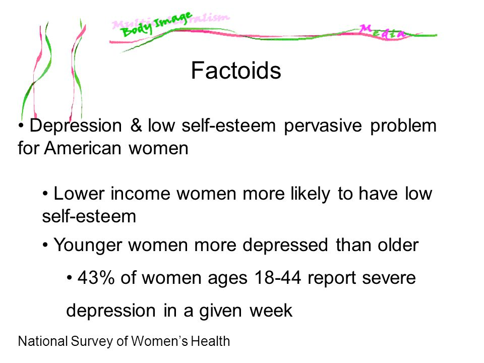 Factoids Depression & low self-esteem pervasive problem for American women. Lower income women more likely to have low self-esteem.