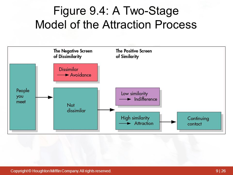 Figure 9.4: A Two-Stage Model of the Attraction Process