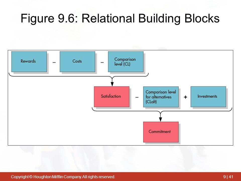 Figure 9.6: Relational Building Blocks