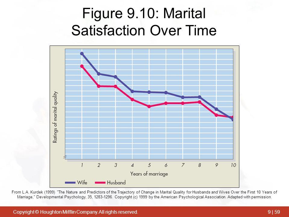 Figure 9.10: Marital Satisfaction Over Time