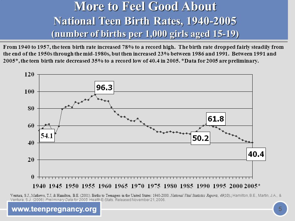 More to Feel Good About National Teen Birth Rates, 1940-2005